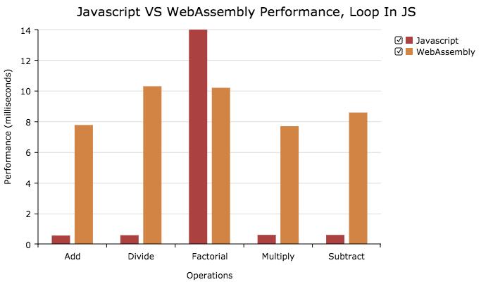 웹 어셈블리를 보다 쉽게 웹 어플리케이션에 적용하는 방법